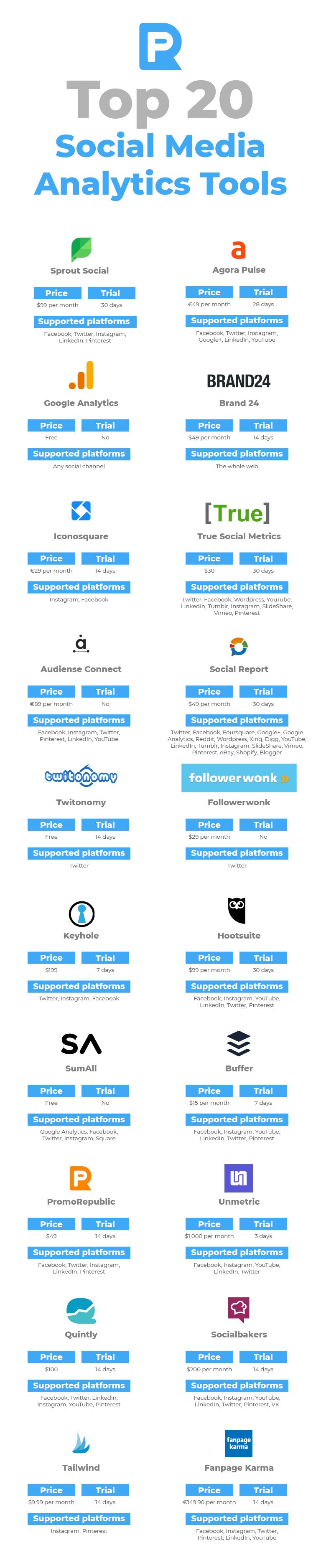 20 best social media analytics tools