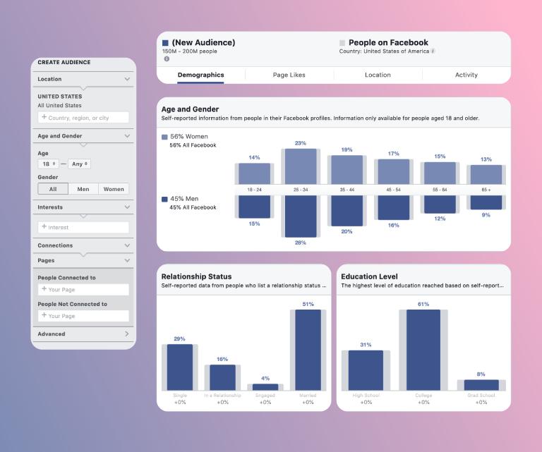 Facebook Insights, Twitter Analytics