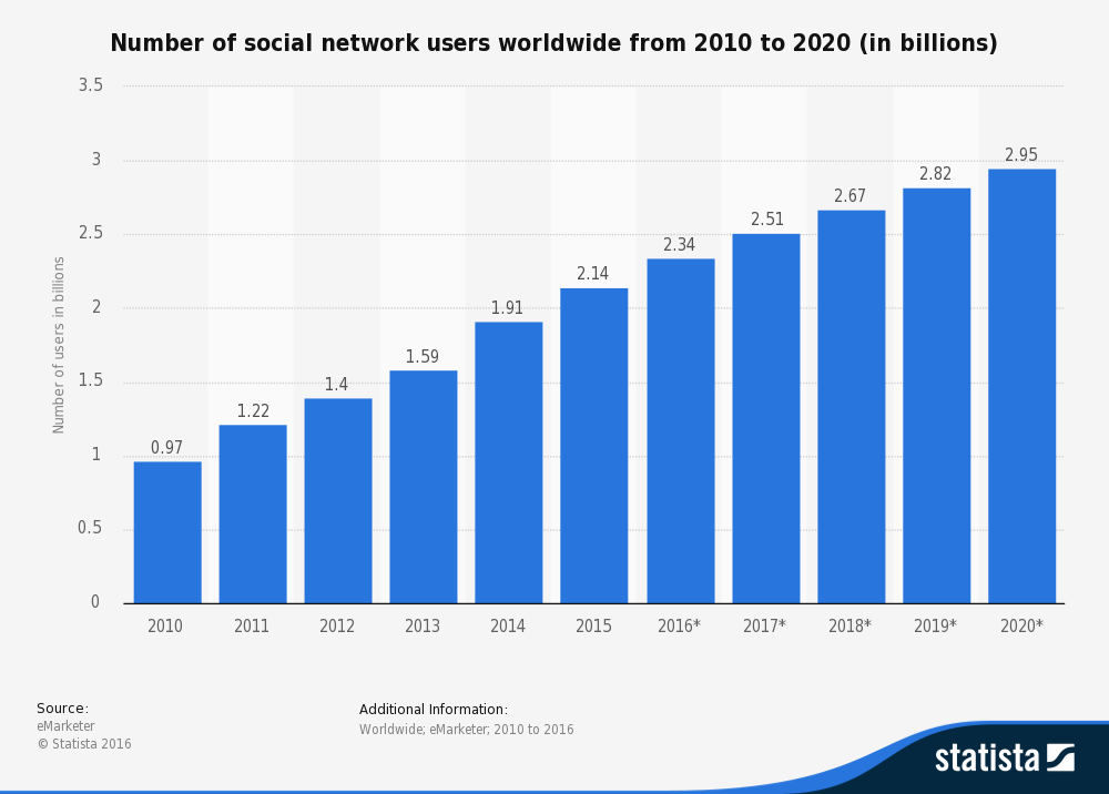 Social network users statistics 2010 to 2020