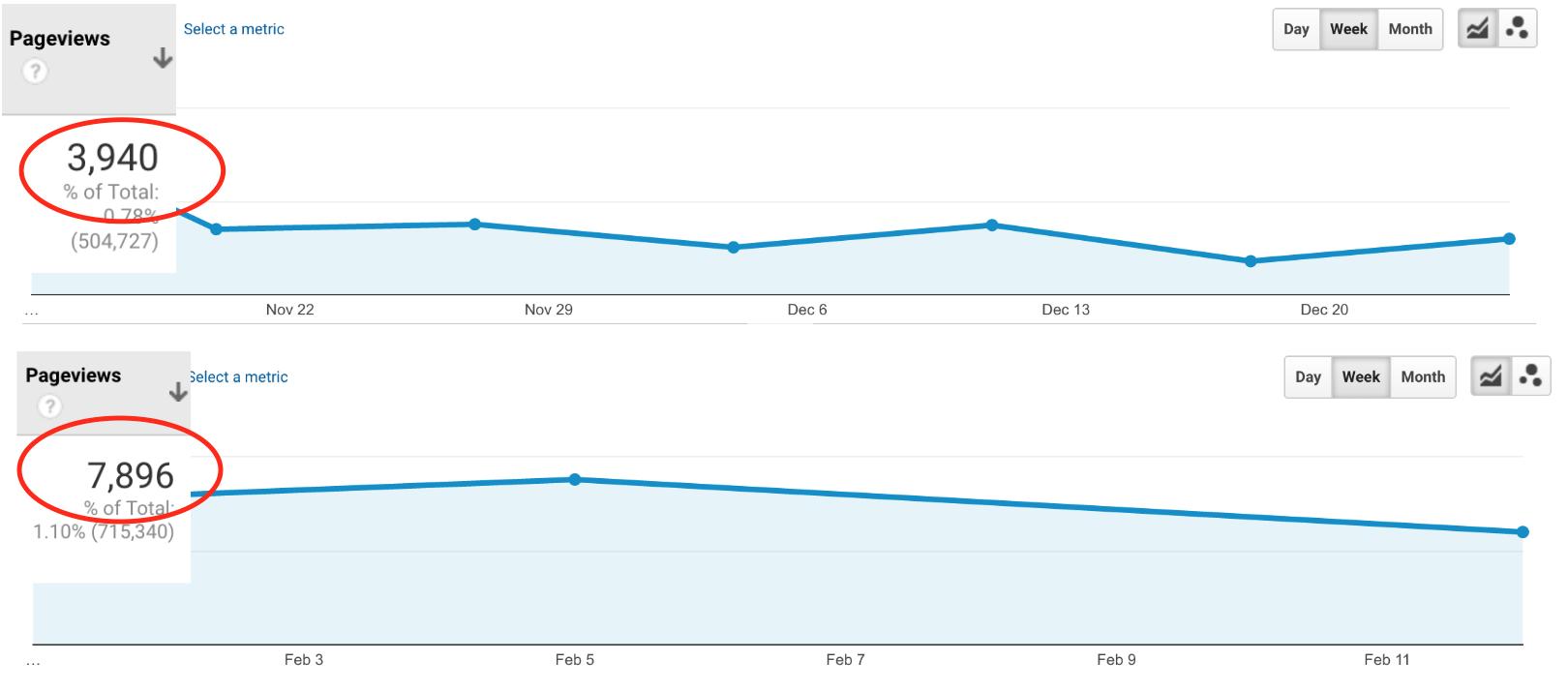 Blog traffic statistics, blog conversions