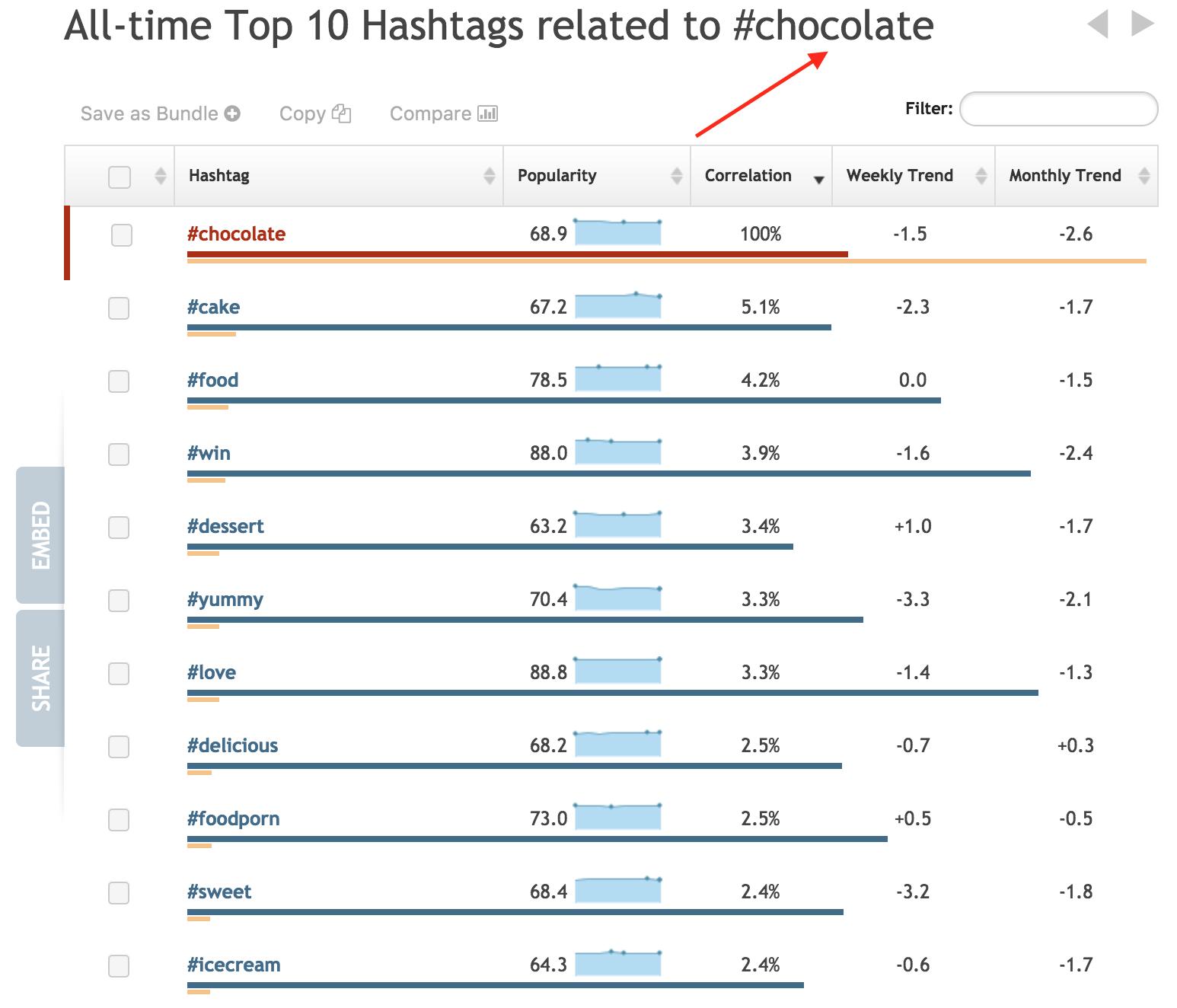 top 10 chocolate hashtags