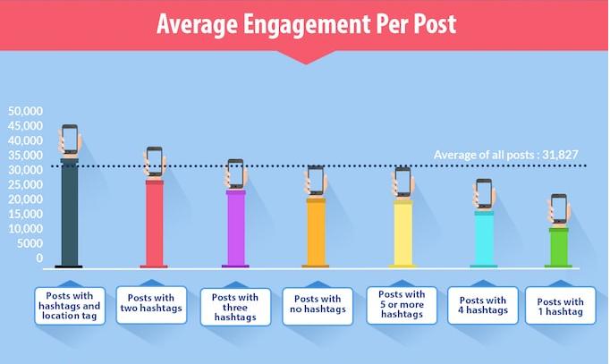 Engagement per Post Stat