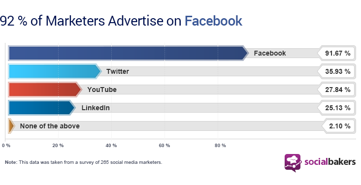 facebook advertiser stats infographic