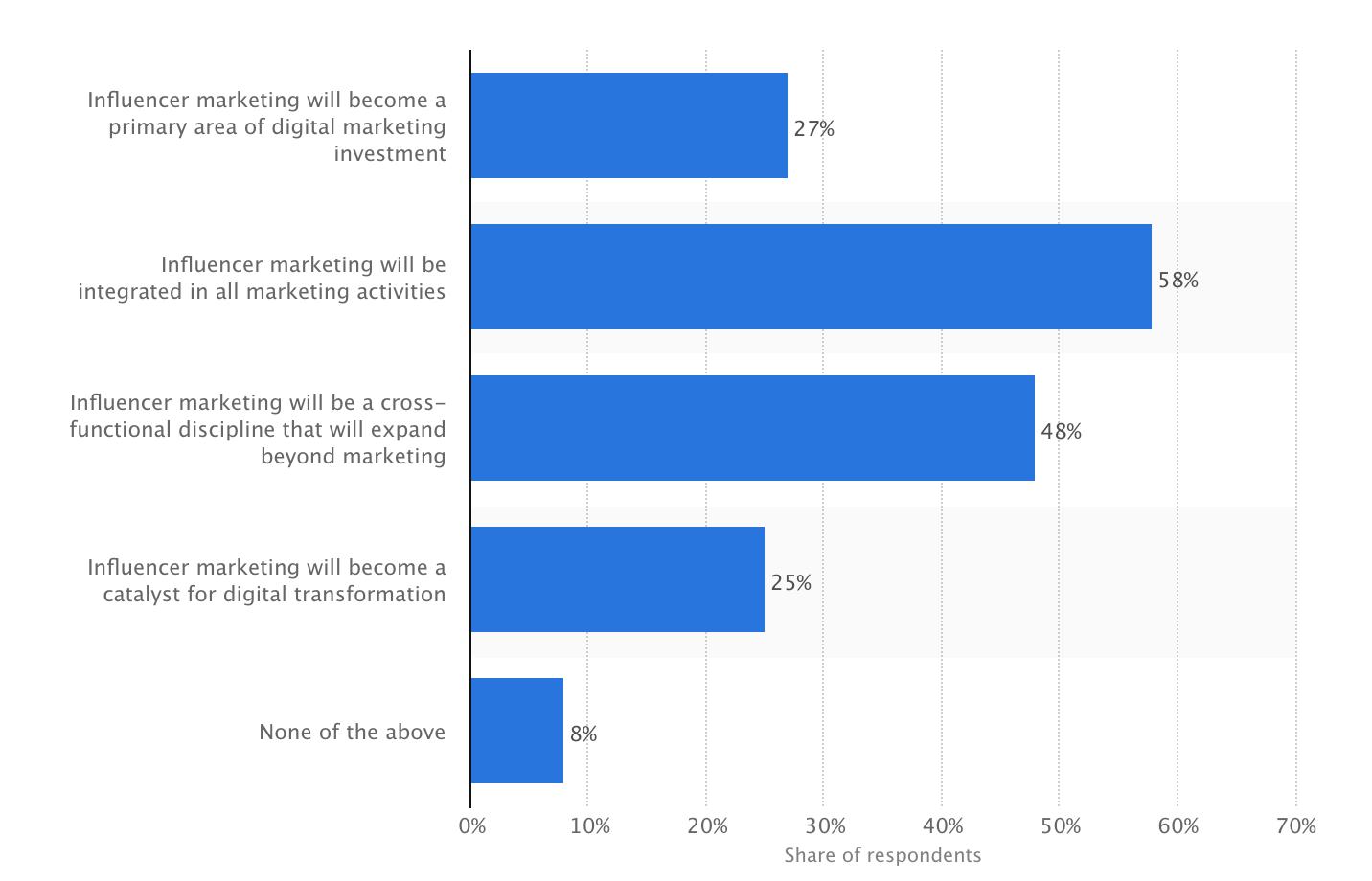 influencer marketing infographic