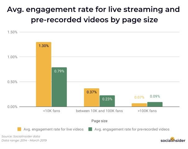 live streaming on social media