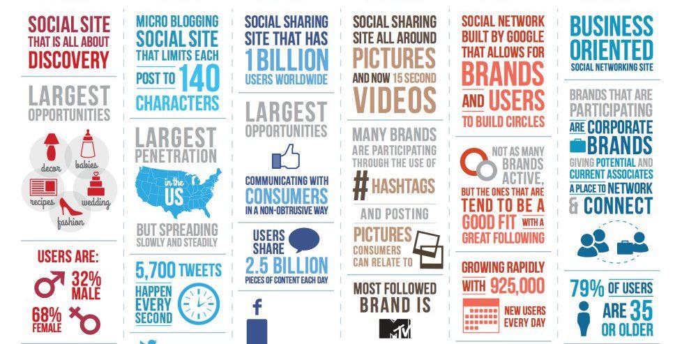 benefit of social media