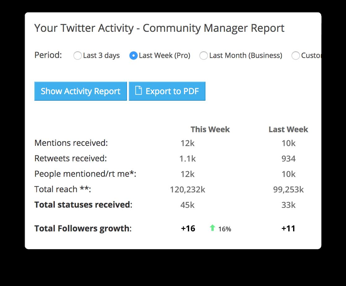 Commun.it. Social Media Management
