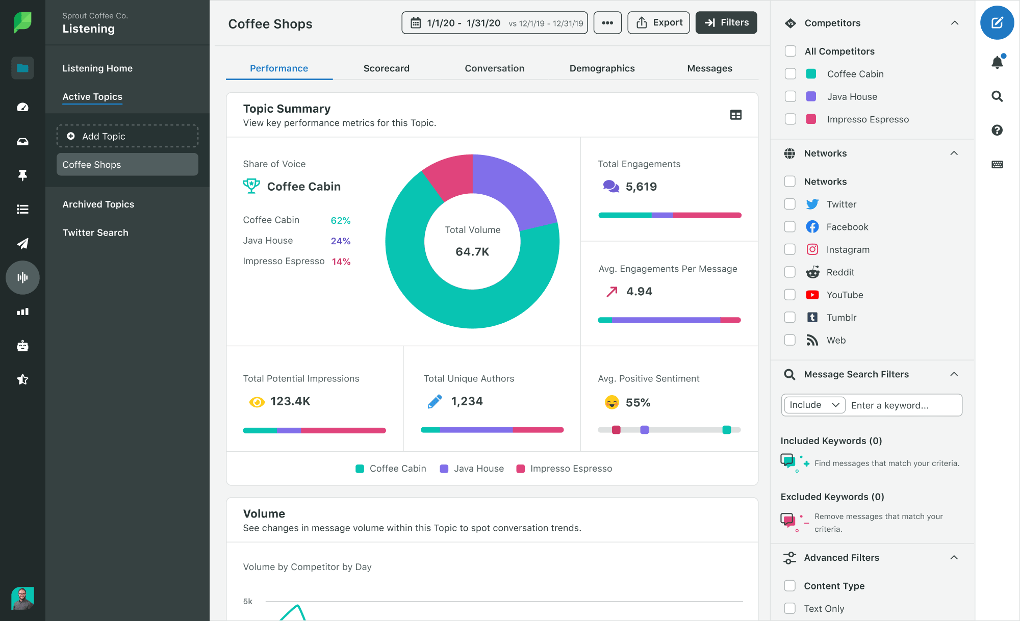 Sprout Social. One of the Best Free Social Media Management Tools