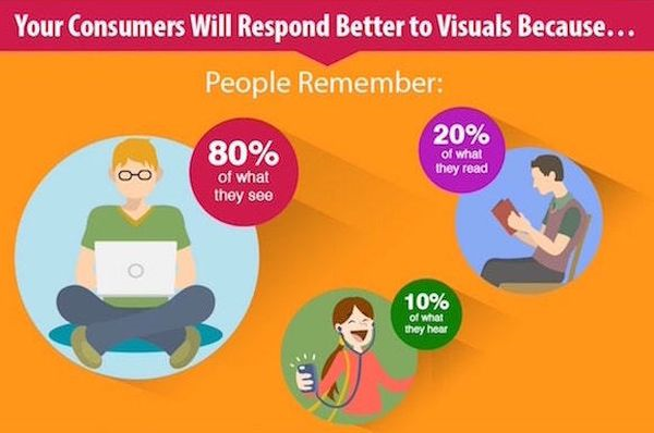 Visuals for consumers