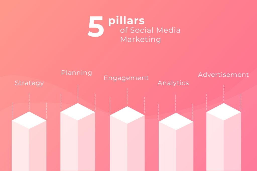 5 pillars of social media marketing